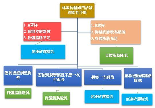 林敬鈞醫師隆乳門診諮詢流程